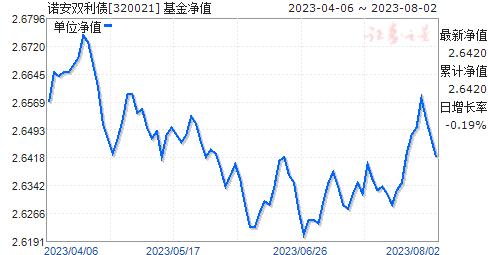 诺安双利债(320021)净值走势