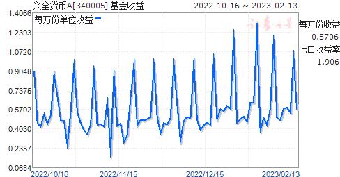 兴全货币A(340005)走势图