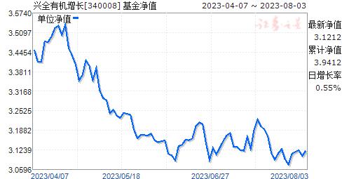 兴全有机增长(340008)净值走势