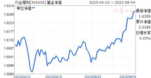 兴全增利(340009)净值走势
