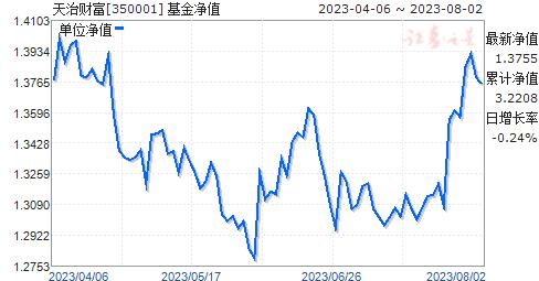 天治财富(350001)净值走势