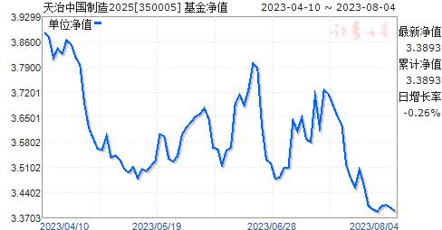 天治中国制造2025(350005)净值走势