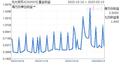 光大货币(360003)走势图