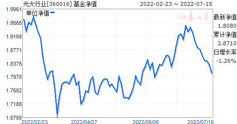 光大行业(360016)净值走势