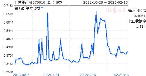 上投货币A(370010)走势图