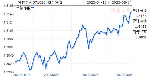 上投债券A(371020)净值走势