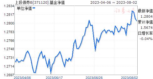 上投债券B(371120)净值走势