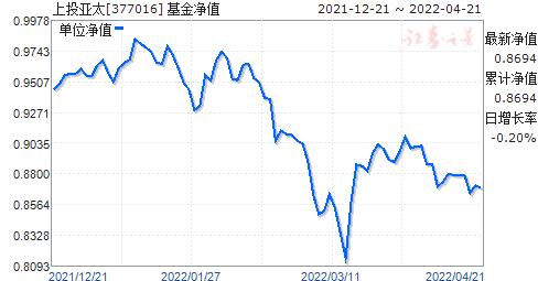 上投亚太(377016)净值走势