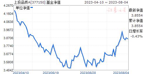 上投品质(377150)净值走势