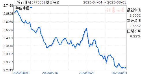 上投行业A(377530)净值走势