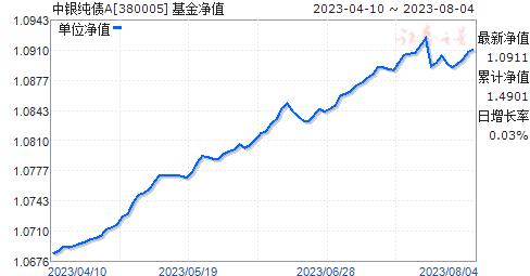 中银纯债A(380005)净值走势