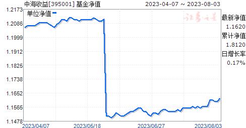 中海收益(395001)净值走势
