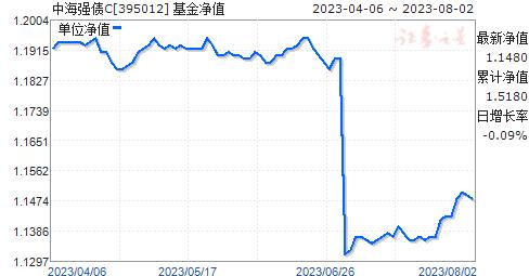 中海强债C(395012)净值走势