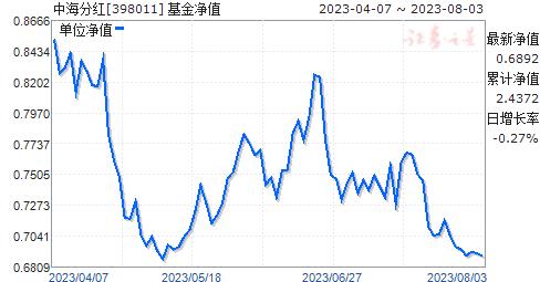 中海分红(398011)净值走势