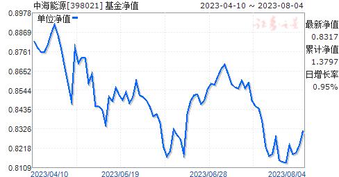 中海能源(398021)净值走势
