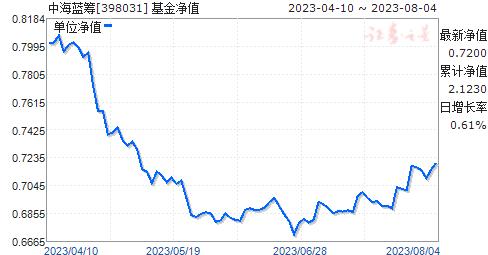 中海蓝筹(398031)净值走势