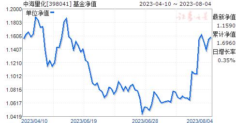 中海量化(398041)净值走势