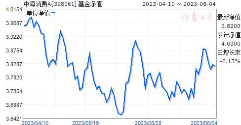 中海消费(398061)净值走势