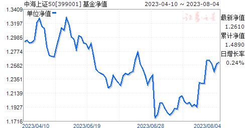 中海上证50(399001)净值走势