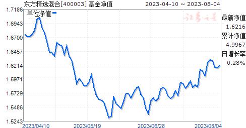 东方精选混合(400003)净值走势