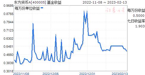 东方货币A(400005)走势图