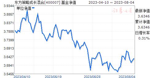 东方策略成长混合(400007)净值走势