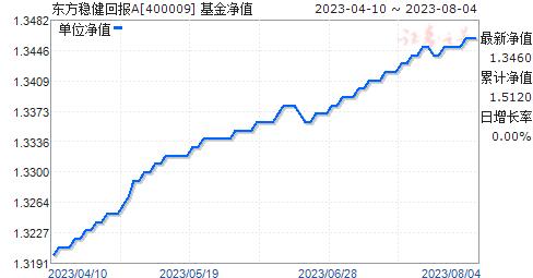 东方稳健回报(400009)净值走势