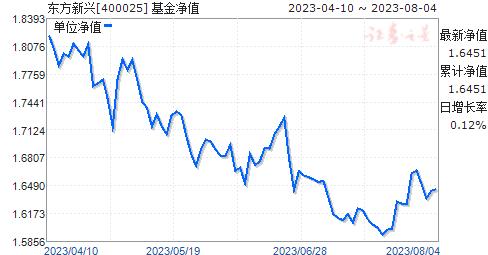 东方新兴(400025)净值走势