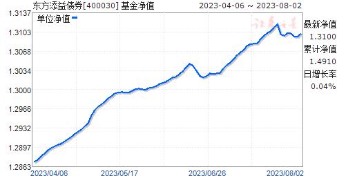 东方添益债券(400030)净值走势