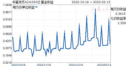 华富货币A(410002)走势图