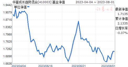 华富成长趋势混合(410003)净值走势