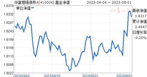 华富增强债券A(410004)净值走势