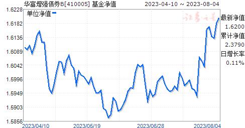 华富增强债券B(410005)净值走势