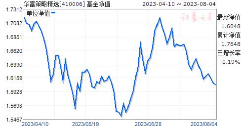 华富策略精选(410006)净值走势