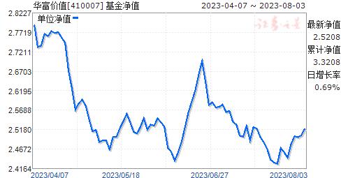 华富价值(410007)净值走势