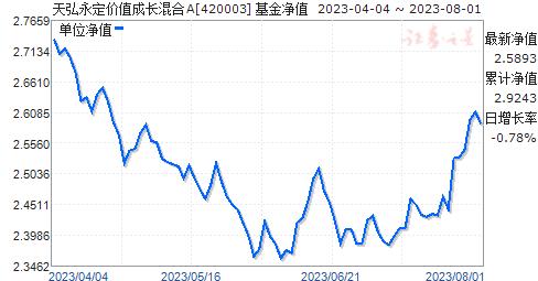 天弘永定价值成长混合(420003)净值走势