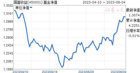 国富收益(450001)净值走势