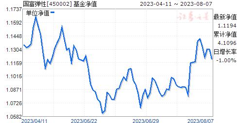 国富弹性(450002)净值走势