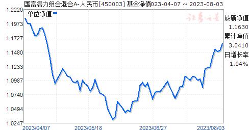 国富潜力组合混合A-人民币(450003)净值走势