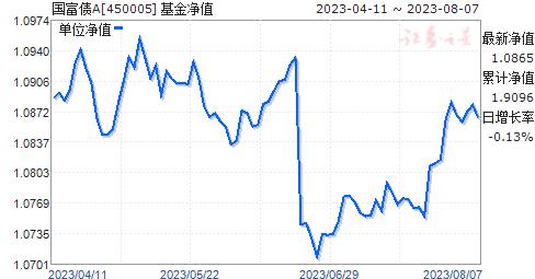 国富债A(450005)净值走势