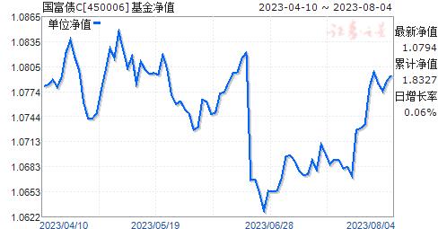 国富债C(450006)净值走势