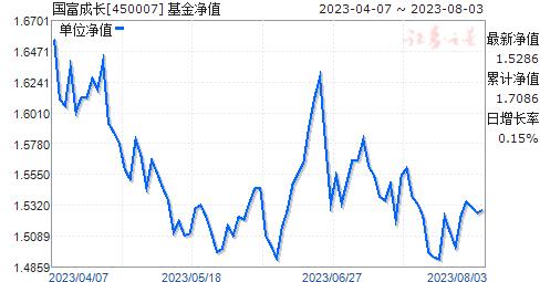 国富成长(450007)净值走势