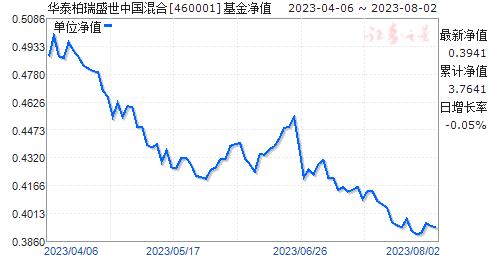 华泰柏瑞盛世中国混合(460001)净值走势