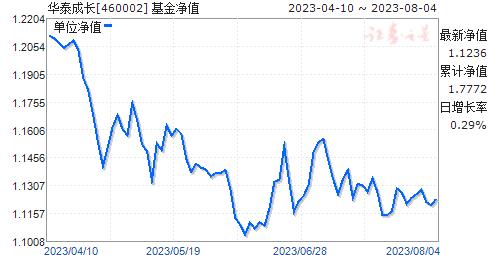 华泰成长(460002)净值走势