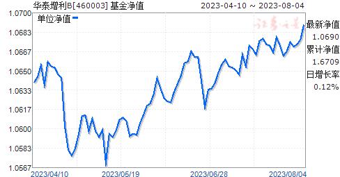 华泰增利B(460003)净值走势