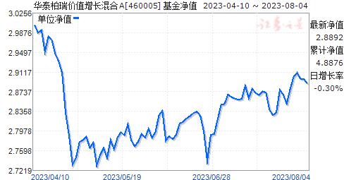 华泰柏瑞价值增长混合(460005)净值走势