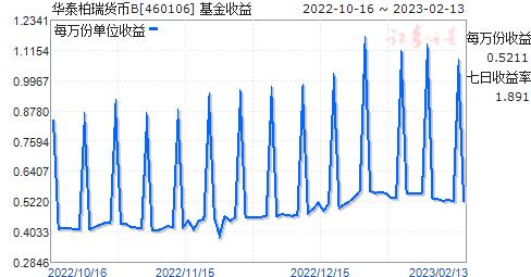 华泰柏瑞货币B(460106)走势图