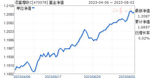 添富增收C(470078)净值走势