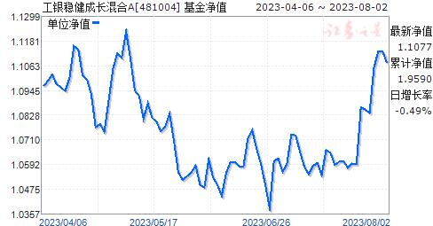 工银稳健成长混合A(481004)净值走势