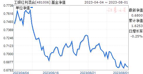 工银红利混合(481006)净值走势